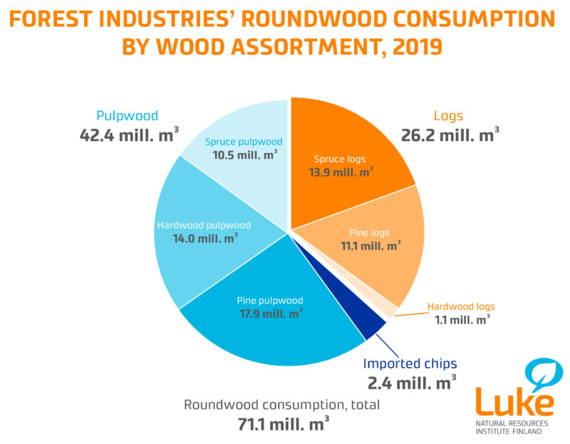 Forest Industries Roundwood Graph
