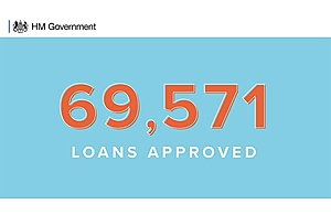 Over 69,000 loans approved in the first day of the Bounce Back Loan Scheme